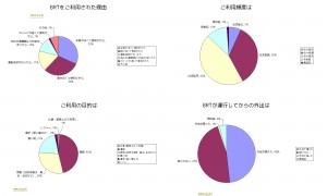 JR東日本 BRTアンケート 生活利用者