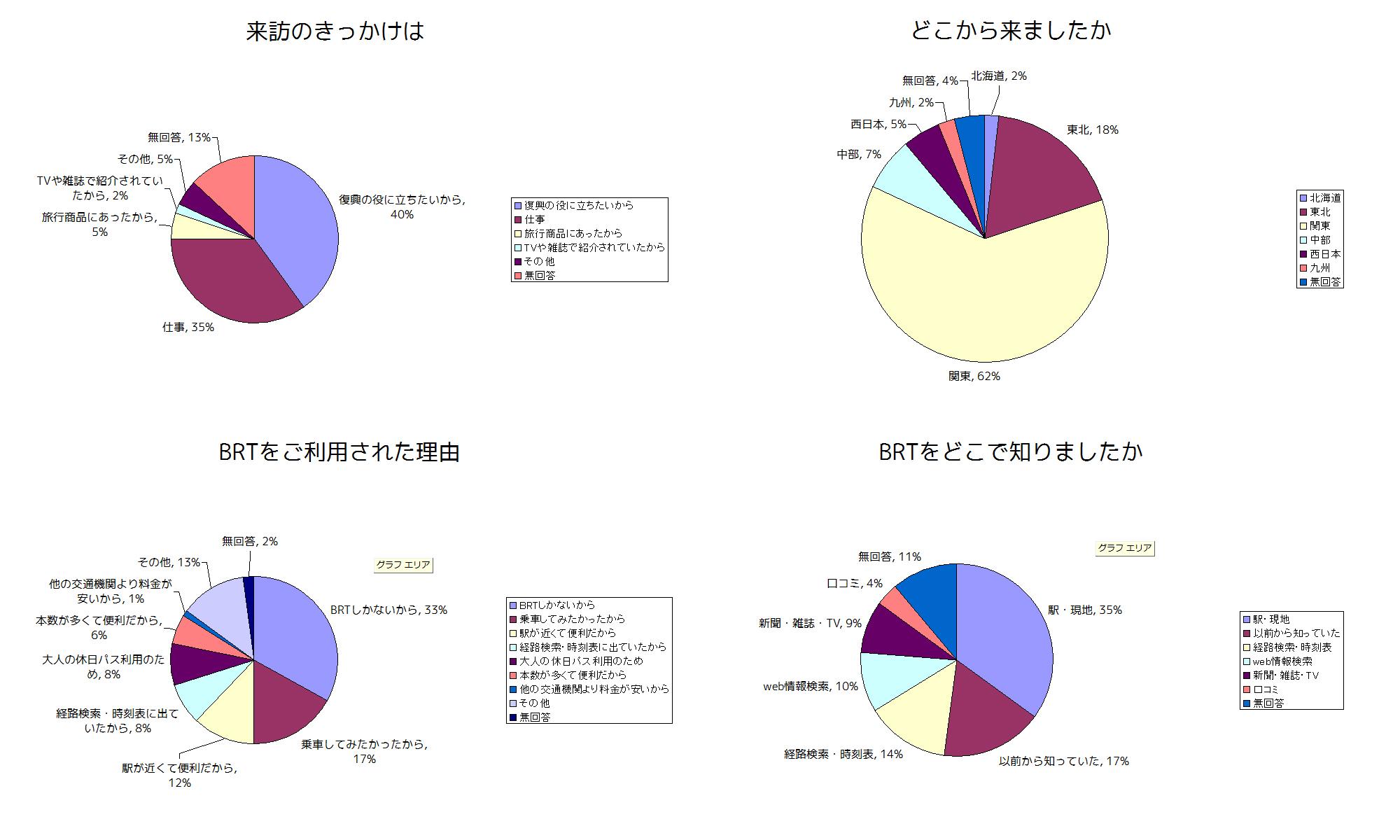 JR東日本 BRTアンケート 通勤・通学
