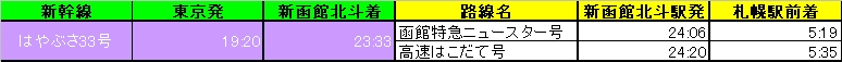 札幌~新函館北斗~東京 乗り継ぎ時刻 下り