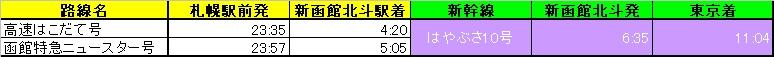 札幌~新函館北斗~東京 乗り継ぎ時刻 上り