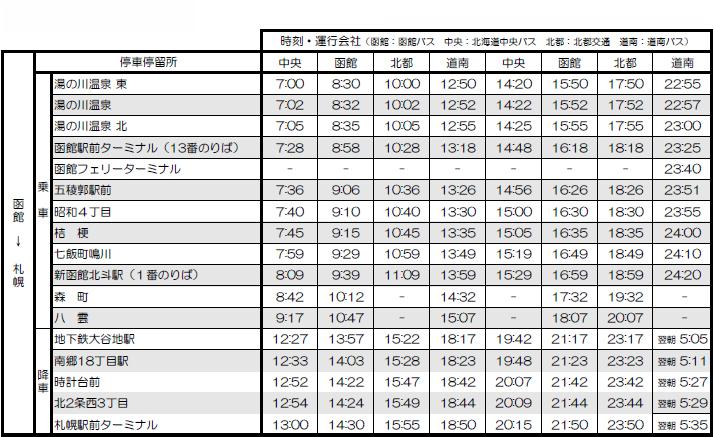 高速はこだて号 時刻表 函館→札幌