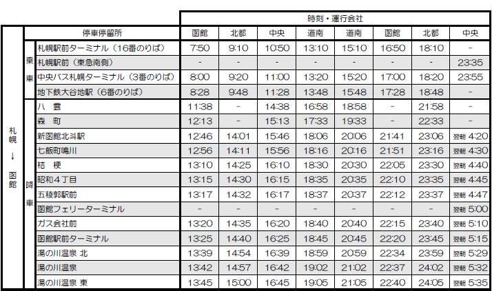 高速はこだて号 時刻表 札幌→函館