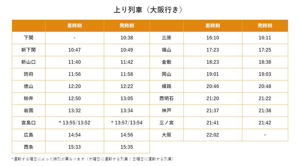 WEST-EXPRESS-銀河 山陽ルート(上り)運行時刻